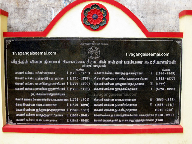 sivaganga kings list and year wise hierarchy